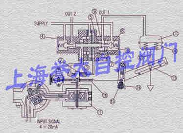 电气阀门定位器工作原理图片
